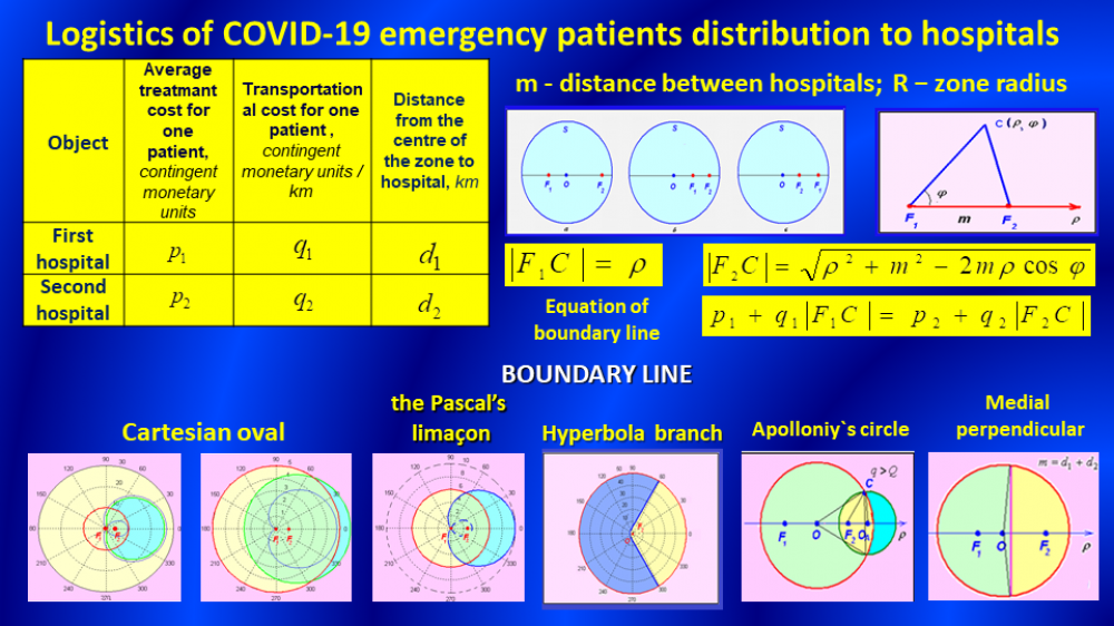 LOGISTICS OF COVID-19 EMERGENCY PATIENTS