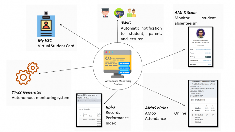 Preventing the second wave of COVID-19 via Attendance Monitoring System (AMOS)