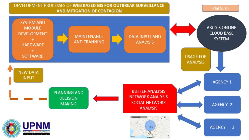 WEB BASED GIS FOR OUTBREAK SURVEILLANCE AND MITIGATION OF CONTAGION
