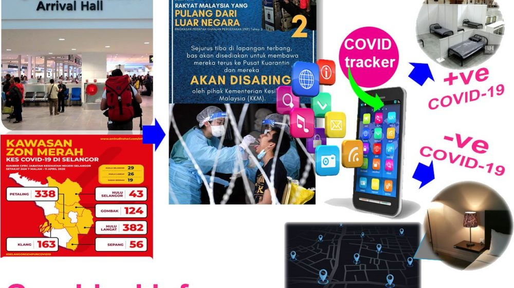 COVID-19 Tracker: The Mobile Application Tracking System For COVID-19 High-risk Individuals Integrated Extensive Data Collection