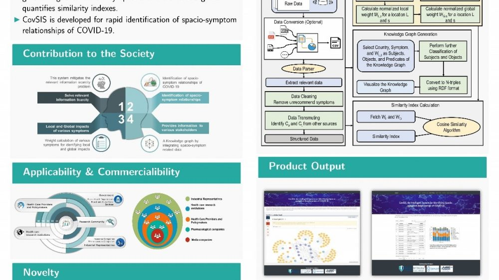 CovSIS: An Intelligent System for Identifying Spacio-symptom Relationships of COVID-19